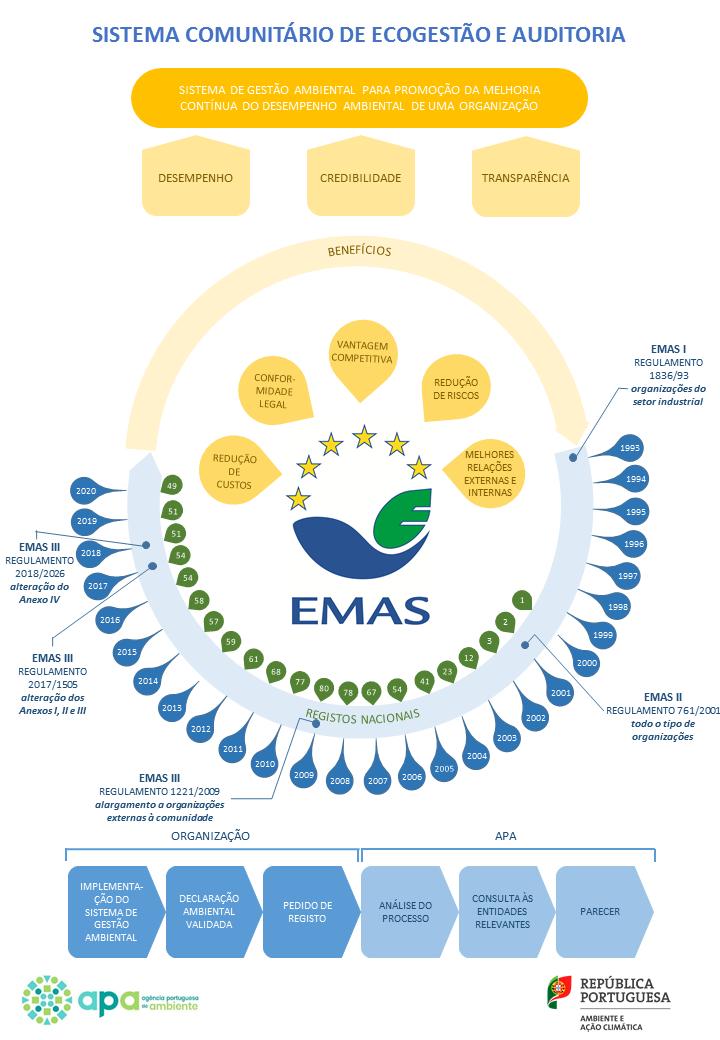 Sistema Comunitário de Ecogestão e Auditoria